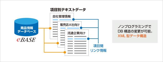 フレキシブルなデータベース構造